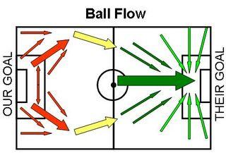 Ball-flow